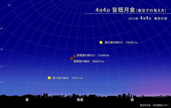 2015年4月4日の皆既月食 - 出典 国立天文台