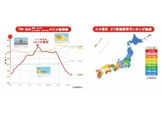 ジメ暑指数 - tenki.jp ラボ