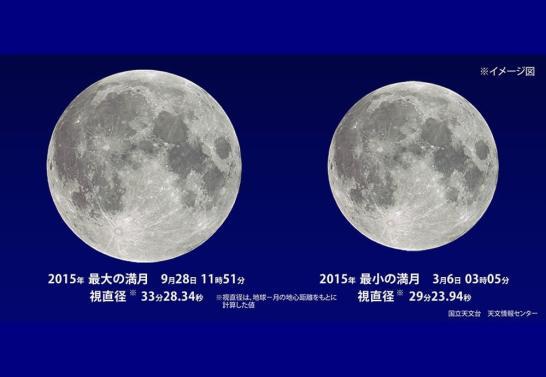 スーパームーン イメージ図 - 国立天文台