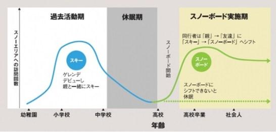 スキーエリア再活性化のためのマーケティング調査2011(JRC調べ)