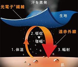 繊維に練り込んだ微細セラミックスが遠赤外線輻射作用で身体を暖めます