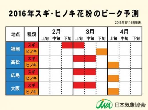 【2016年 スギ・ヒノキ花粉のピーク予測(福岡・高松・広島・大阪)】