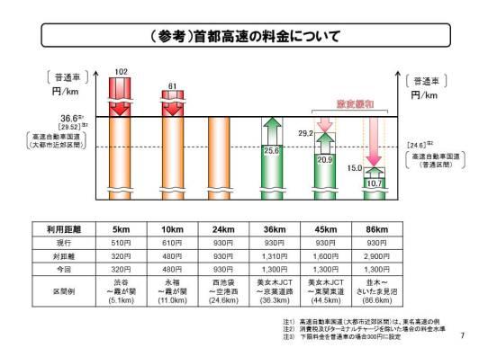 (参考)首都高速の料金について - 国土交通省