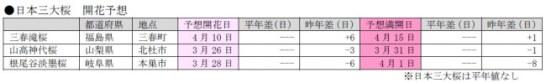 日本三大桜開花予想(第5回) - 日本気象協会
