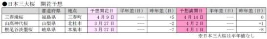 日本三大桜開花予想(第6回) – 日本気象協会