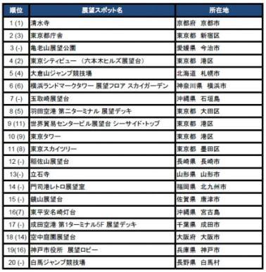行ってよかった日本の展望スポット2016