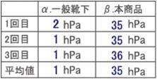(表1)一般的な靴下とのAMI着圧比較<岡本㈱調べ>