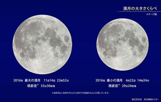 満月の大きさ比べ(イメージ図) - 国立天文台
