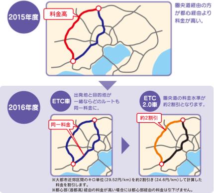 大都市を避けるルートを使った時に割引 - ETC 2.0 (出典:GO!ETC)