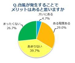 台風のメリットについての調査結果