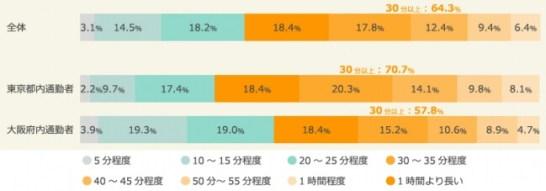 <図:片道の通勤通学時間のうち電車に乗っている時間(ベース:全体/n=2,000 東京/n=1,000 大阪/n=1,000>