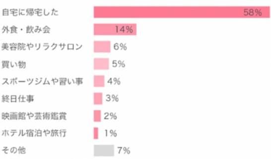 """東京女性のホンネ調査""""プレミアムフライデー""""リアルレポート 第二弾"""