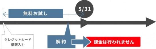 図鑑.jp - 無料キャンペーン