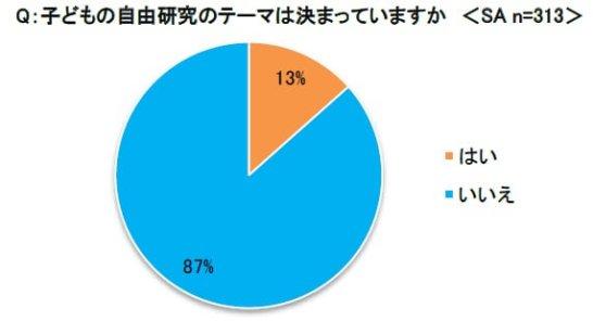 「夏休みの体験アンケート」調査概要 - イー・ラーニング調べ
