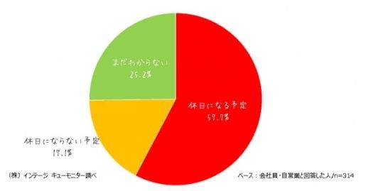 山の日当日が休日になるのは57.7%。