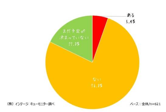 山の日を使って帰省をする予定があるのは5.4%。
