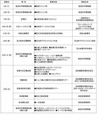 平成29年度「空の日」・「空の旬間」成田地区記念事業一覧