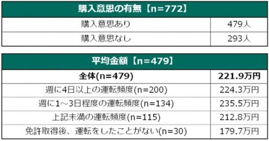 【レベル3】※運転免許証保有者(772人)に限り調査