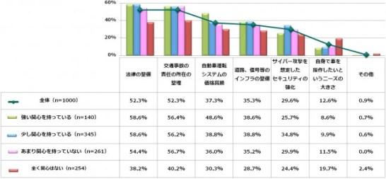 将来的にレベル5の完全自動運転車が日本で市販されると仮定した場合、日本で一般的に普及するに際し、障害になるものは何だと思いますか。