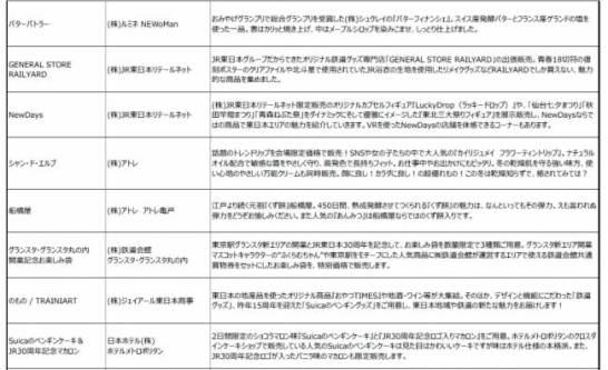 JR東日本お客さま感謝祭 - GOODS