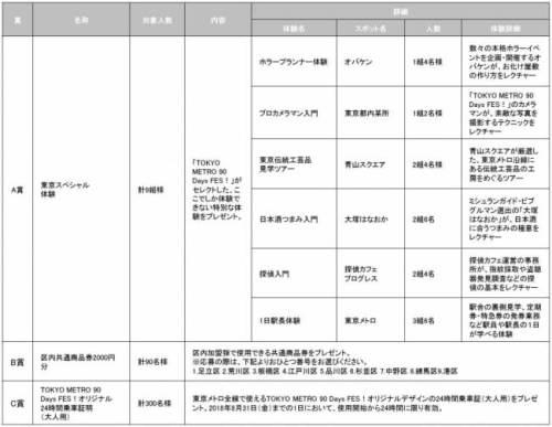 TOKYO METRO 90 Days FES!スタンプラリー(プレゼントキャンペーン)