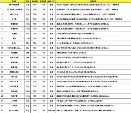 2017年度販売「100円おせち」商品ラインナップ