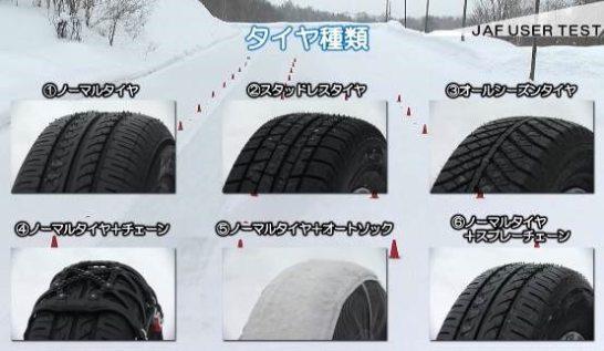 6種類のタイヤで検証