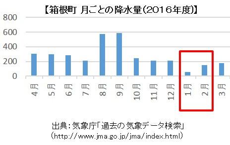 箱根町 - 過去の気象データ(出展:気象庁)