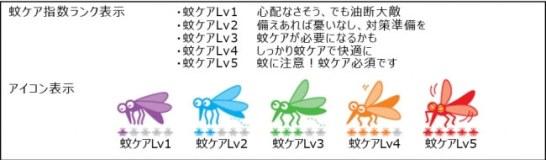 蚊ケア指数について