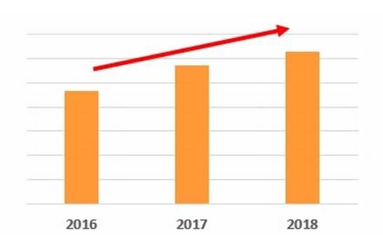 4月のビアガーデン提供店舗数が前年比10%増で推移!