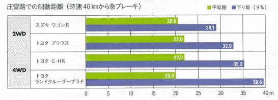 ブレーキテスト(平坦路と勾配9%)の結果