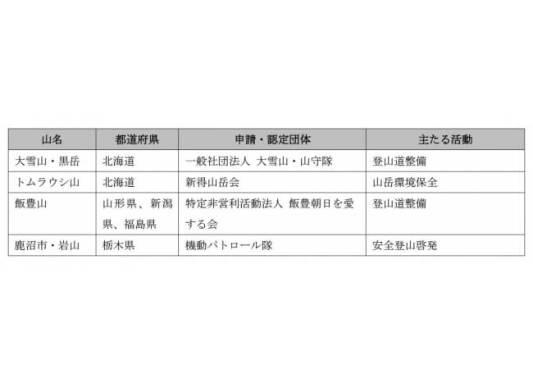 2018年度の日本山岳遺産認定地と認定団体