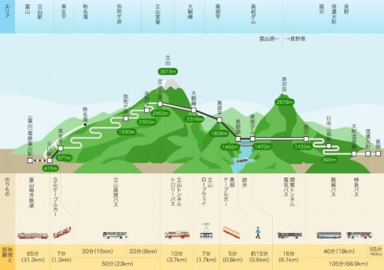 立山黒部アルペンルートが4月15日全線開通!