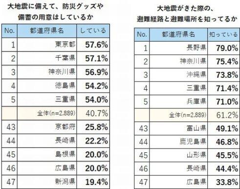 地震への備え「備蓄している」40.7%、「避難経路知っている」61.2%