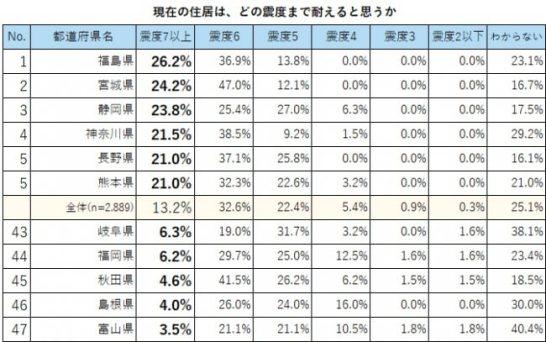 自分の家は震度7まで耐えると思うは13.2%