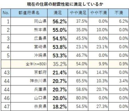 「兵庫」「神奈川」は耐震住宅でも完全には満足できていない?