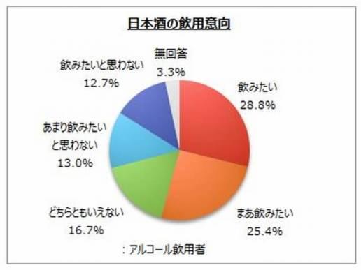 日本酒の飲用意向