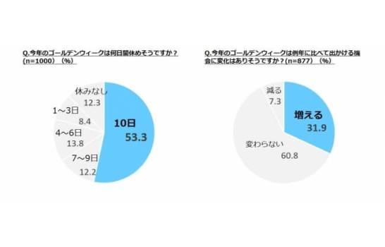 2人に1人が10日連休を取得予定!31.9%が例年より外出機会が増加と回答!