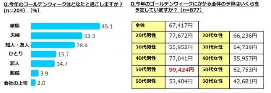 お父さんの奮発に期待!?平均予算は67,417円だが、最高額は50代男性の99,424円!