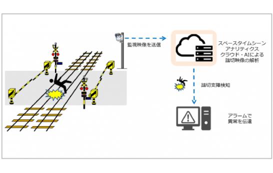 鉄道安全運行に海外の先進的な技術導入を目指して AI(人工知能)を用いた踏切異常状態検知に関する実証実験を開始
