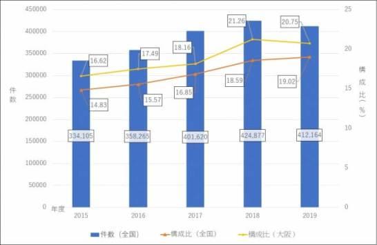 ロードサービス件数に占めるタイヤのトラブルに関する救援件数と構成比の推移