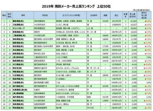 2019年 焼酎メーカー売上⾼ランキング 上位50社