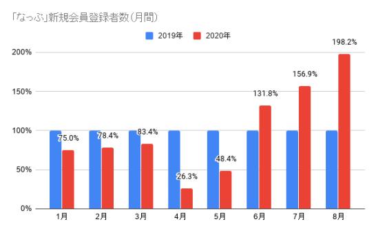 「なっぷ」新規会員登録者数