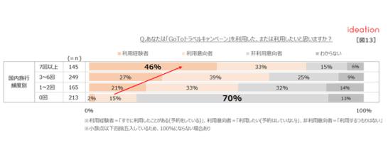 【図13】国内旅行頻度別「GoToトラベルキャンペーン」利用意向