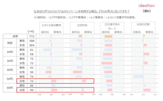 【図6】「GoToトラベルキャンペーン」の利用方法