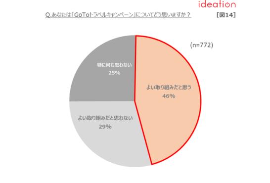 【図14】「GoToトラベルキャンペーン」評価