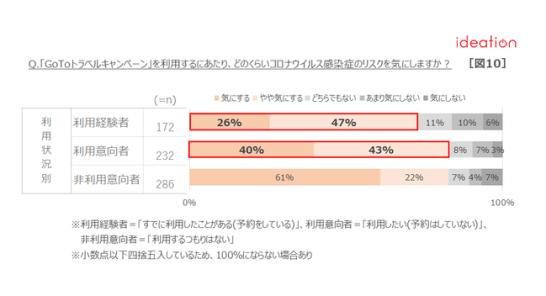【図10】利用状況別「GoToトラベルキャンペーン」利用時のコロナリスクについて
