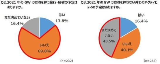 さとふる、GWの過ごし方に関するアンケート調査を実施