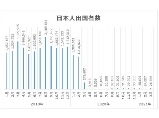 2019年以降の月別 日本人の出国者数の推移