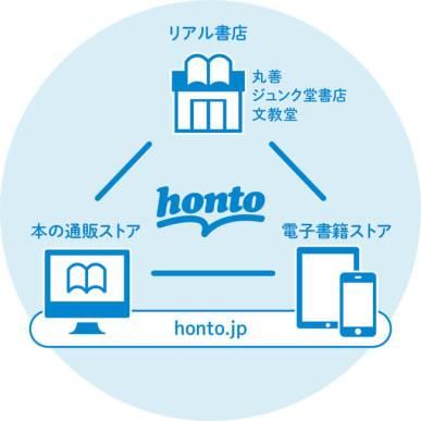 ハイブリッド型総合書店「honto」